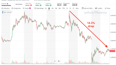 Photo of Market Update: Tesla Falters | Peak Prosperity