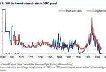 Photo of James Grant: Why Market Risk Is Near The Highest In History