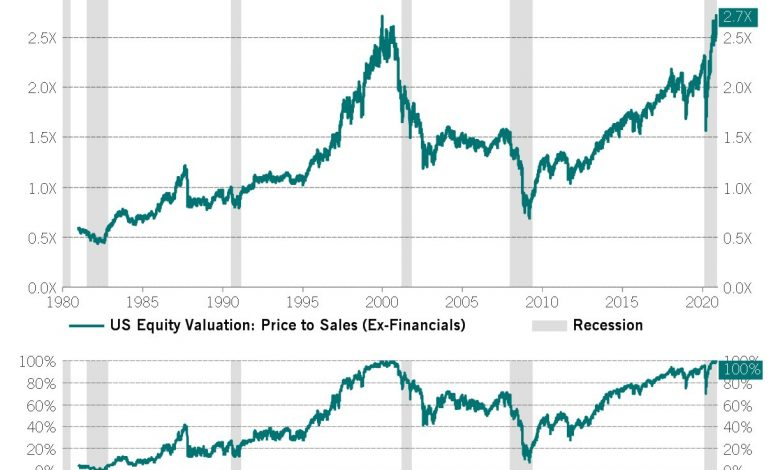 US equities Price To Sales chart